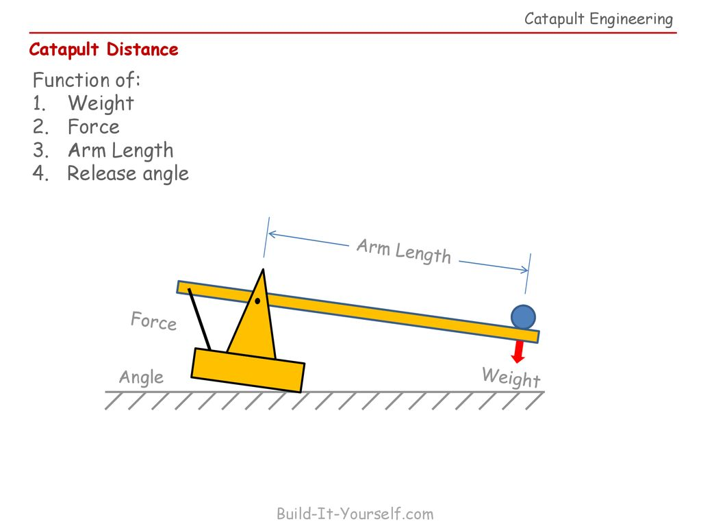 Catapult Diagram